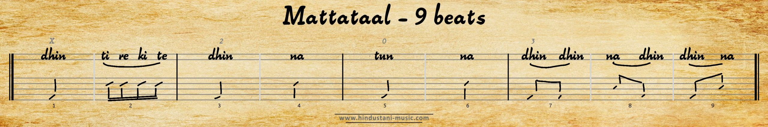 9 beats tala Mattataal (Matta Tala)